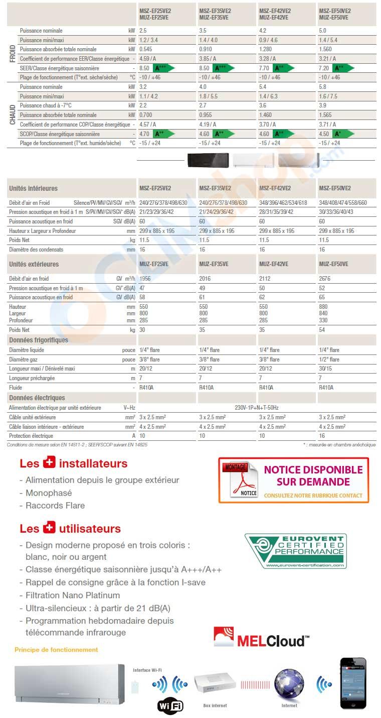 Caractéristique technique Climatiseur MSZ EF25 VE2 - MSZ EF35 VE2 - MSZ EF42 VE2 - MSZ EF50 VE2