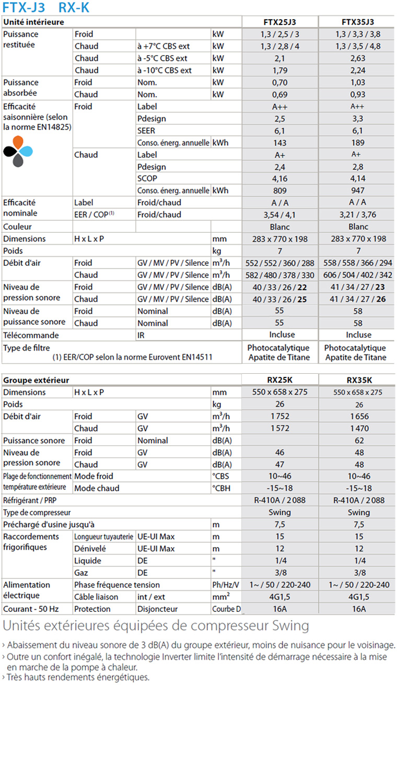 Caractéristiques techniques ensemble monosplit Daikin FTX35J3 et RX35K