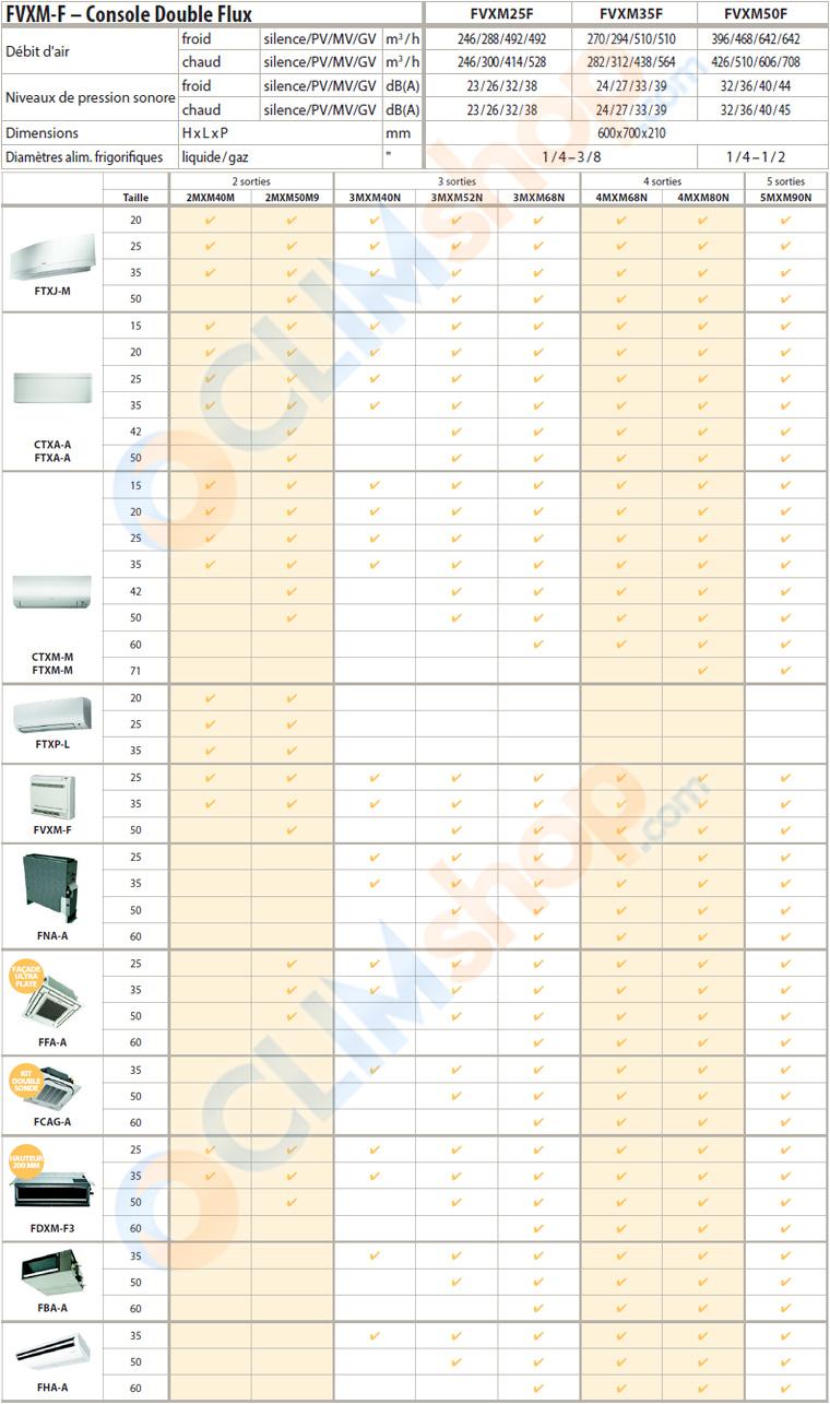 Compatibilité et caractéristiques techniques FVXM25M - FVXM35M - FVXM50M Daikin - R32