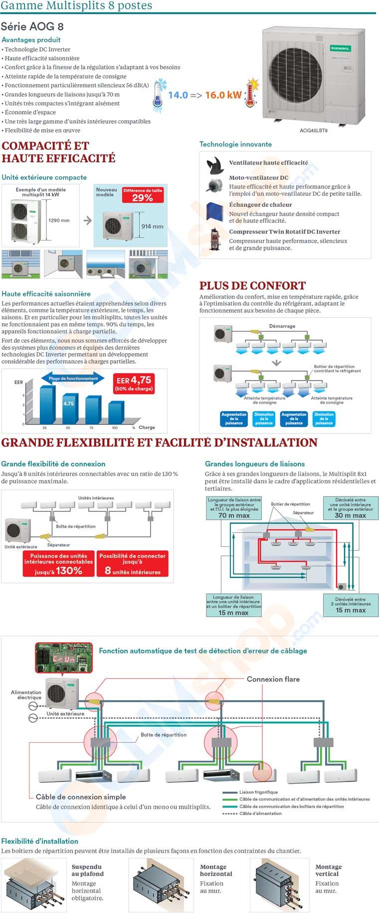 Présentation du multisplit 8 postes AOG8 de Fujitsu General