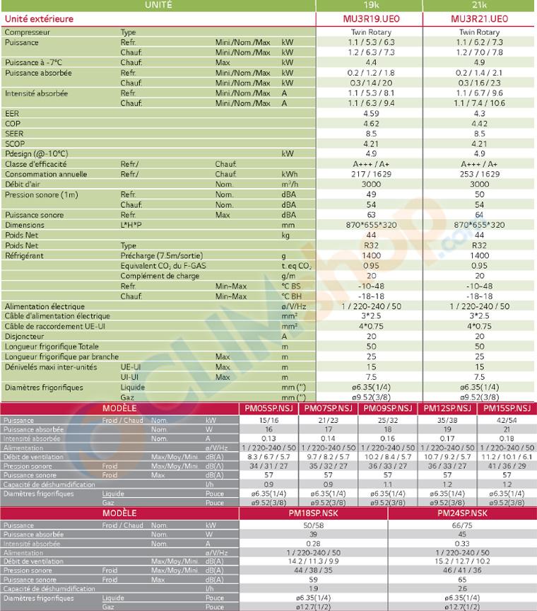 Caractéristiques techniques LG Tri-split MU3R21.UE0 - PM05SP.NSJ - PM12SP.NSJ