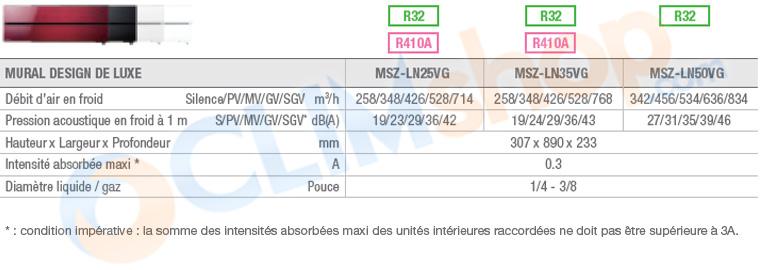 Caractéristiques techniques MSZ-LN25VG - MSZ-LN35VG - MSZ-LN50VG R/V/W/B