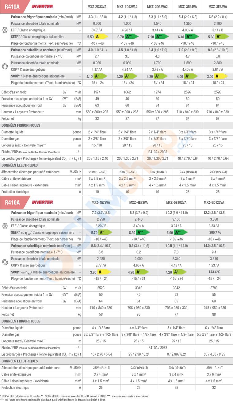 Caractéristiques techniques et tableau de compatibiité des unités intérieures et extérieures pour ensembles multisplit Mitsubishi Electric fonctionnant au R410