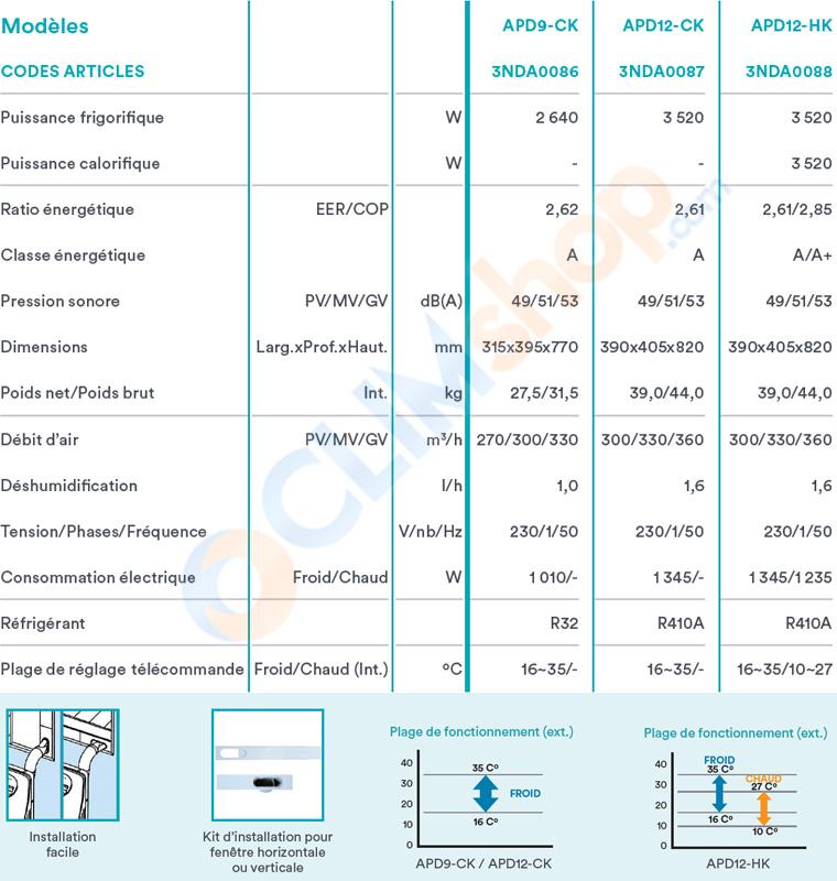 Tableau de caractéristiques des modèles de climatisations mobiles APD9CK / APD12CK / APD12HK de Daitsu