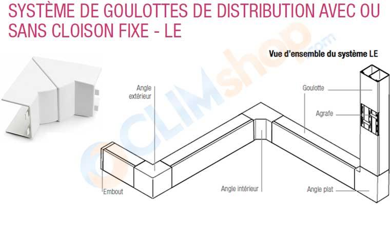 Angle intérieur 90° variable de + ou - 15° pour goulotte REHAU gamme LE ou AXIS