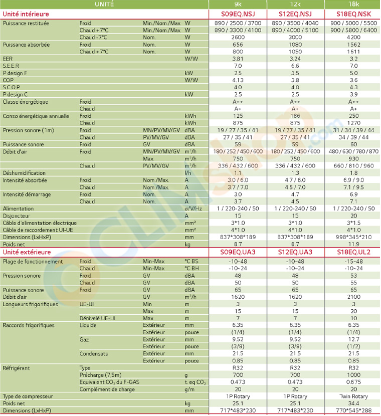 caractéristiques technique gamme de climatisations LG standard S R32