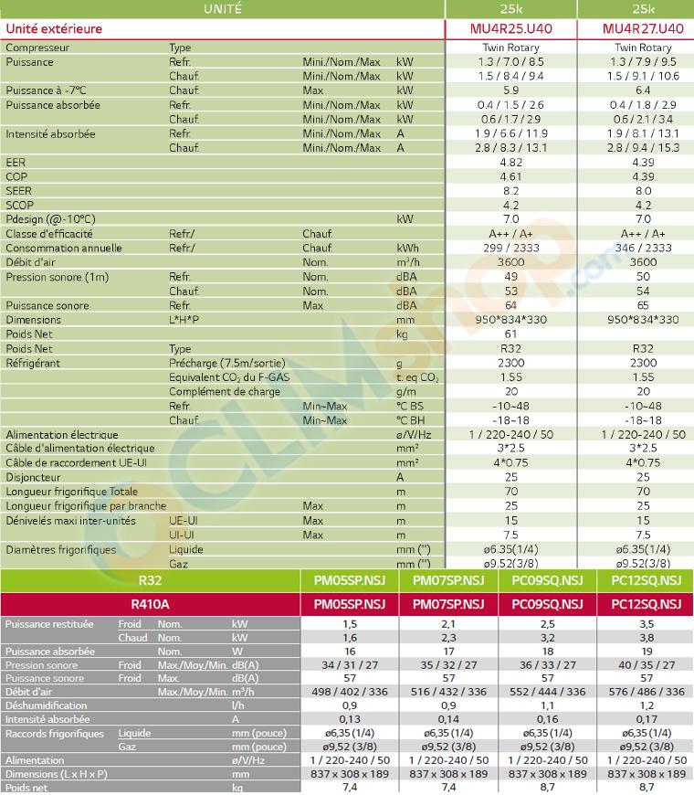 caractéristiques techniques des groupes quadrisplit LG et des unités intérieures Standard wifi plus