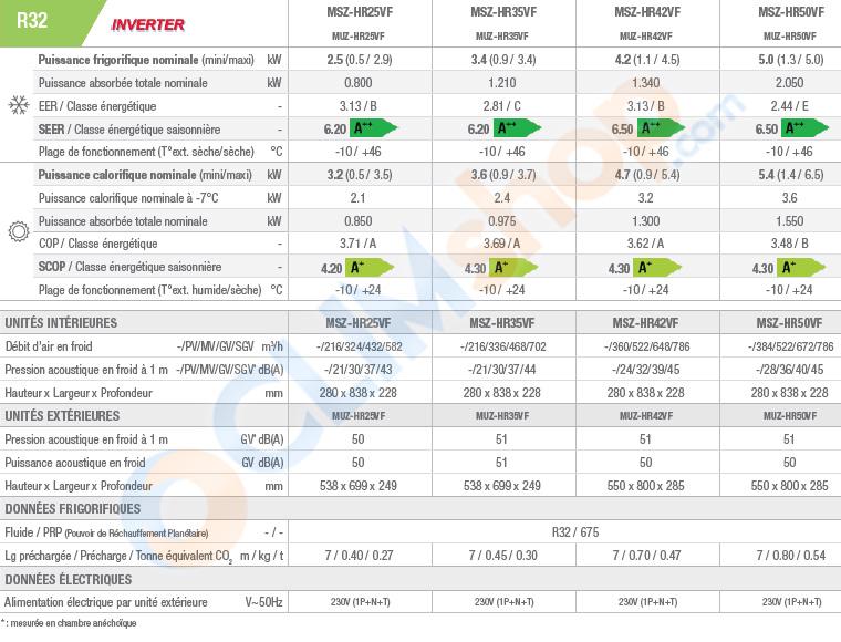Tableau des caractéristiques de la gamme MSZ-HR Essentiel au R32
