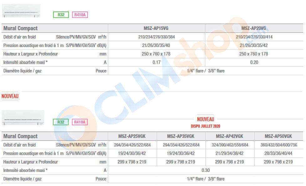 Caractéristiques techniques de la gamme MSZ-AP