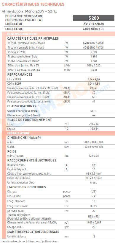 Caractéristique technique Climatiseur Fujitsu ASYG 7 KMCC / ASYG 9 KMCC / ASYG 12 KMCC / ASYG 14 KMCC / ASYG 18 KMT