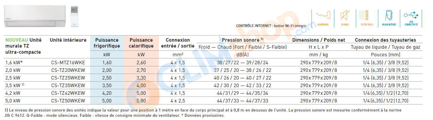 Caractéristiques techniques des unités intérieures TZ Ultra compacte pour configuration multisplit R32 Panasonic