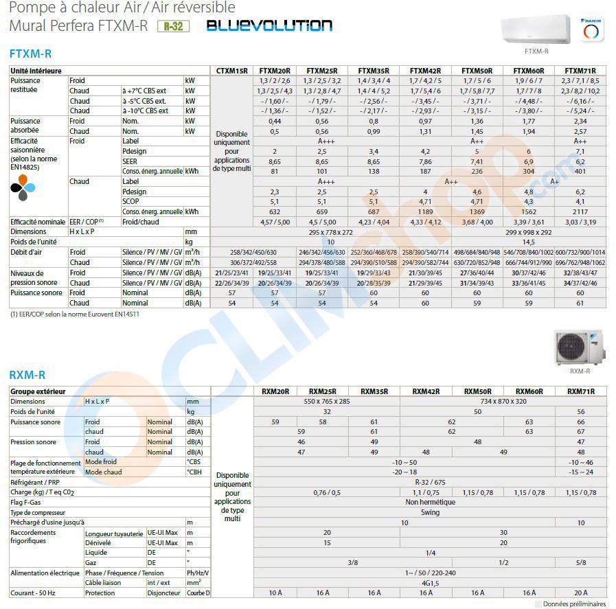 Caractéristiques climatisation Perfera DAIKIN FTXM-R R32