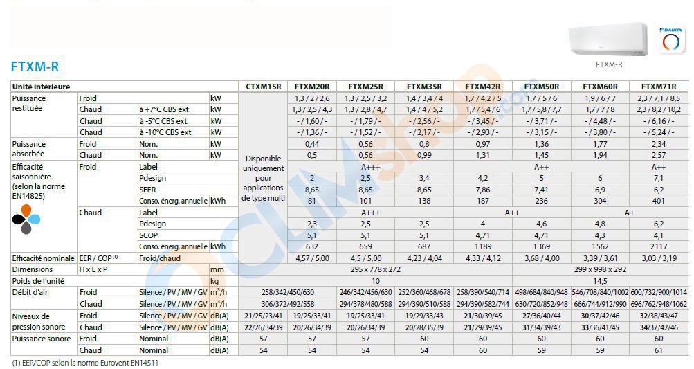 Caractéristiques unités intérieures FTXM-R DAIKIN R32 pour multisplit