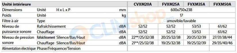 Caractéristiques unités intérieures console daikin FVXM-A DAIKIN R32