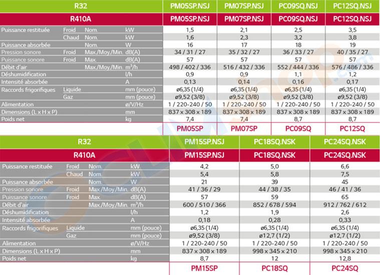 caractéristiques technique gamme de climatisations LG standard plus wi-fi R32