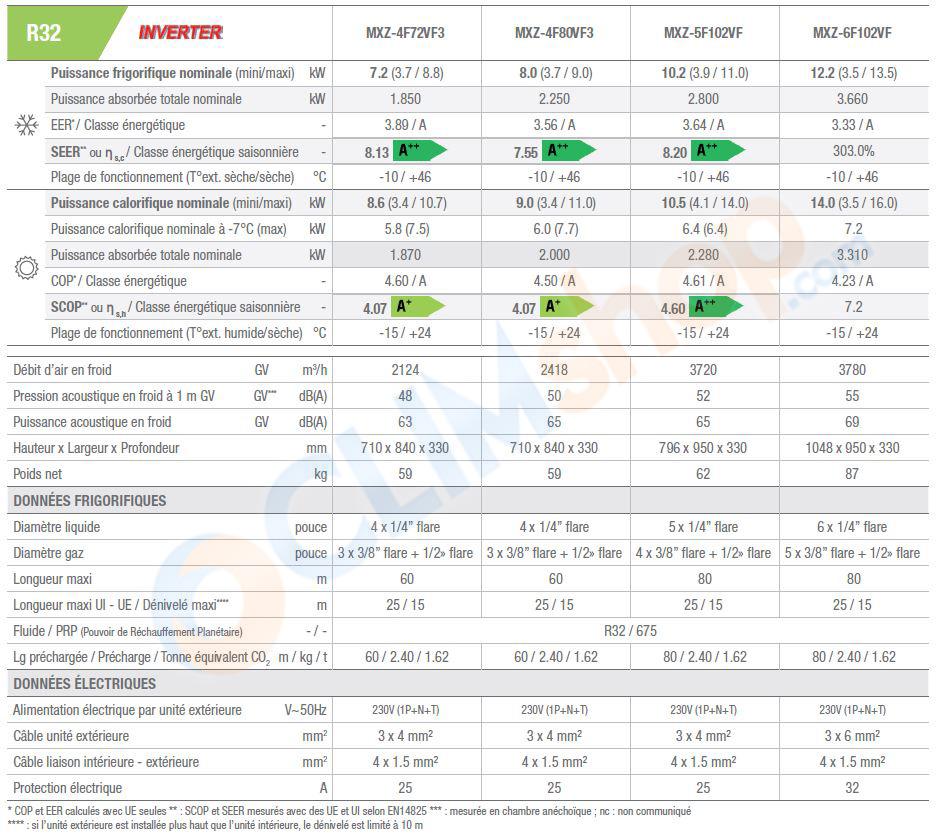 Caractéristique technique des groupes extérieurs multisplit Mitsubishi Electric R32