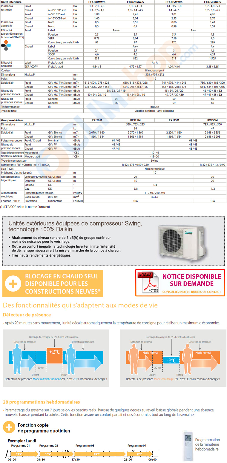 Tableau des caractéristiques de la climatisation Daikin Emura 2 R32