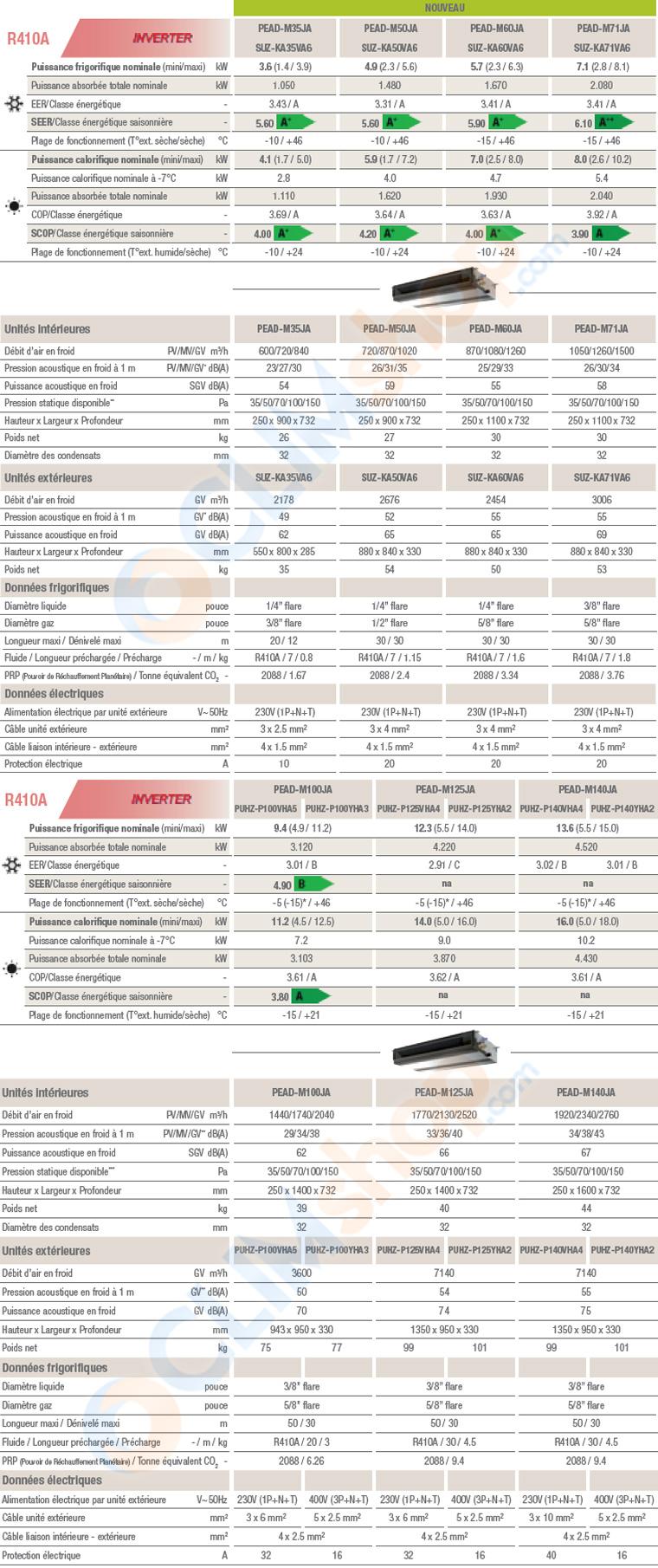 Caractéristique technique gamme gainable PEAD-M Mitsubishi