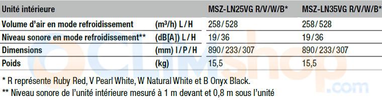 Caractéristiques techniques MSZ-LN25VG - MSZ-LN35VG R/V/W/B