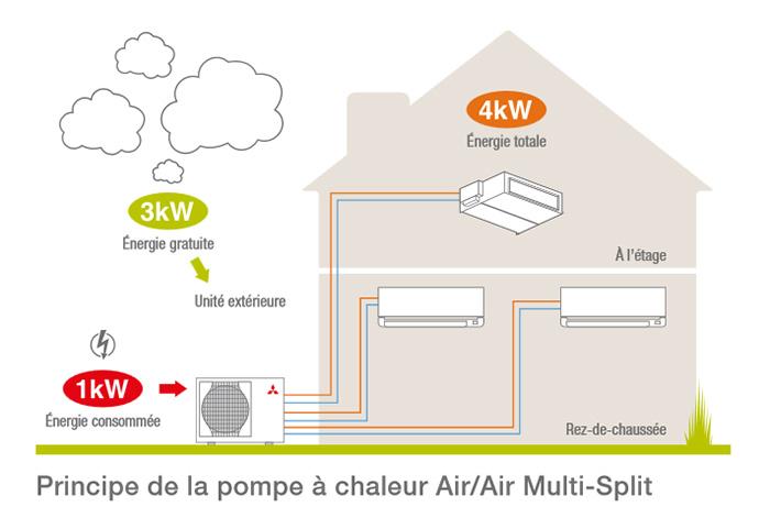 Fonctionnement d'une pompe à chaleur air/air