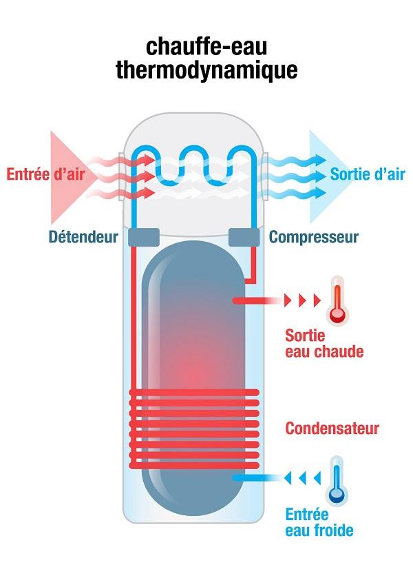 chauffe eau thermodynamique prix ballon thermodynamique pas cher. Black Bedroom Furniture Sets. Home Design Ideas