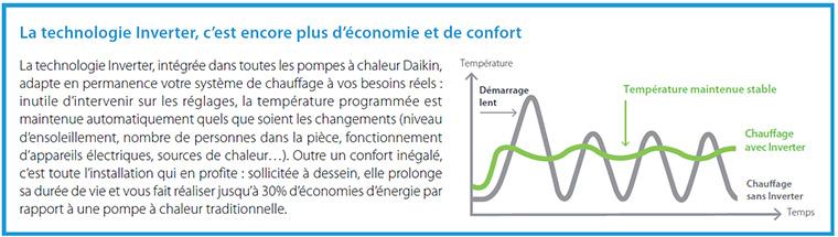 Technologie inverter Daikin