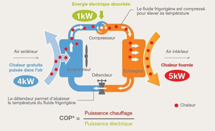 Schéma fonctionnement climatisation réversible