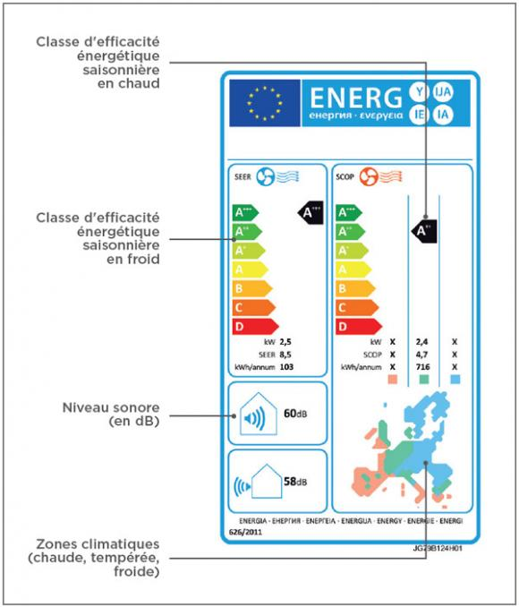 Etiquette énergie et la classe d'efficacité énergétique climatisation réversible